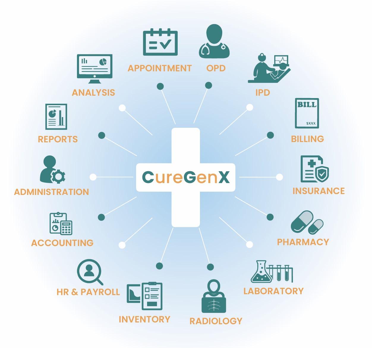CureGenX