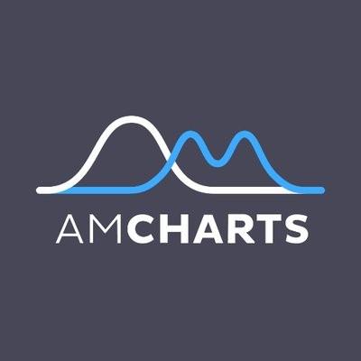 amCharts