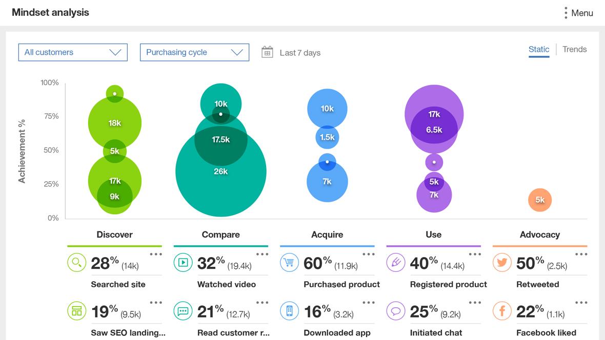 Analytics Mindset Analysis