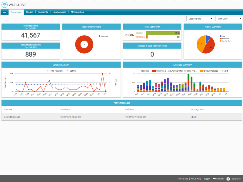 The centralized dashboard provides users with an overview of performance metrics