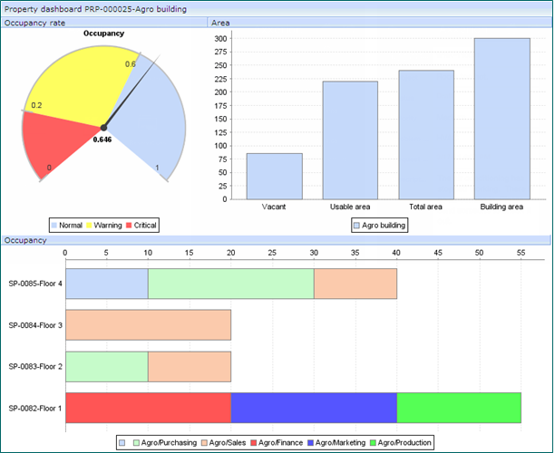 Axxerion Software - Generate Variety of Reports & Dashboards