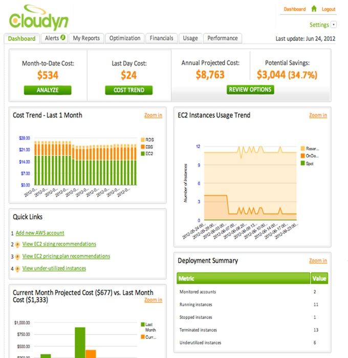 Cloudyn screenshot: Intuitive Dashboard