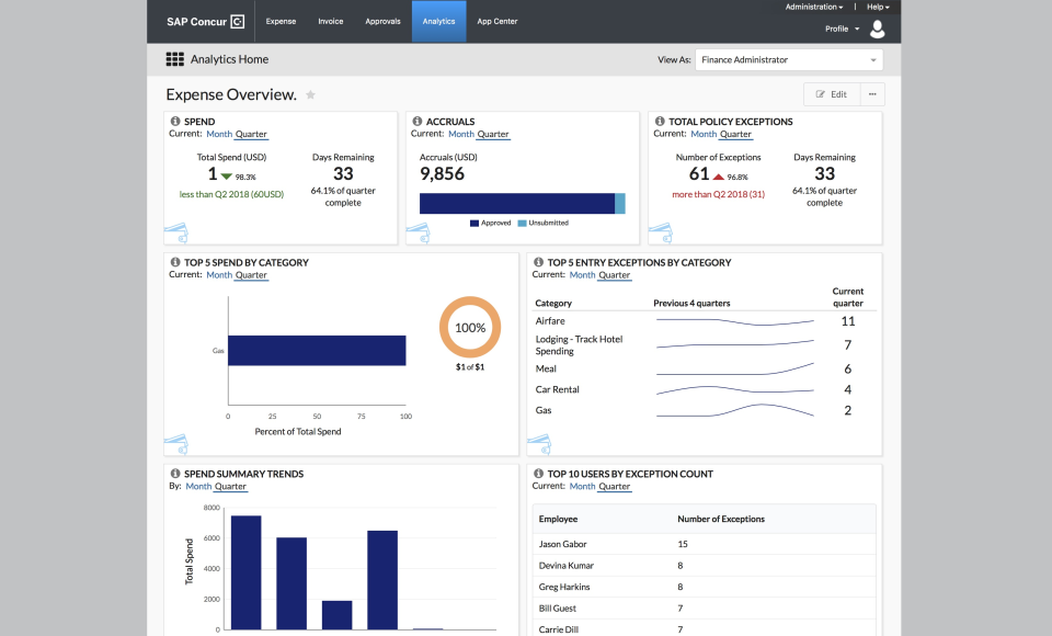 Analytics from SAP Co