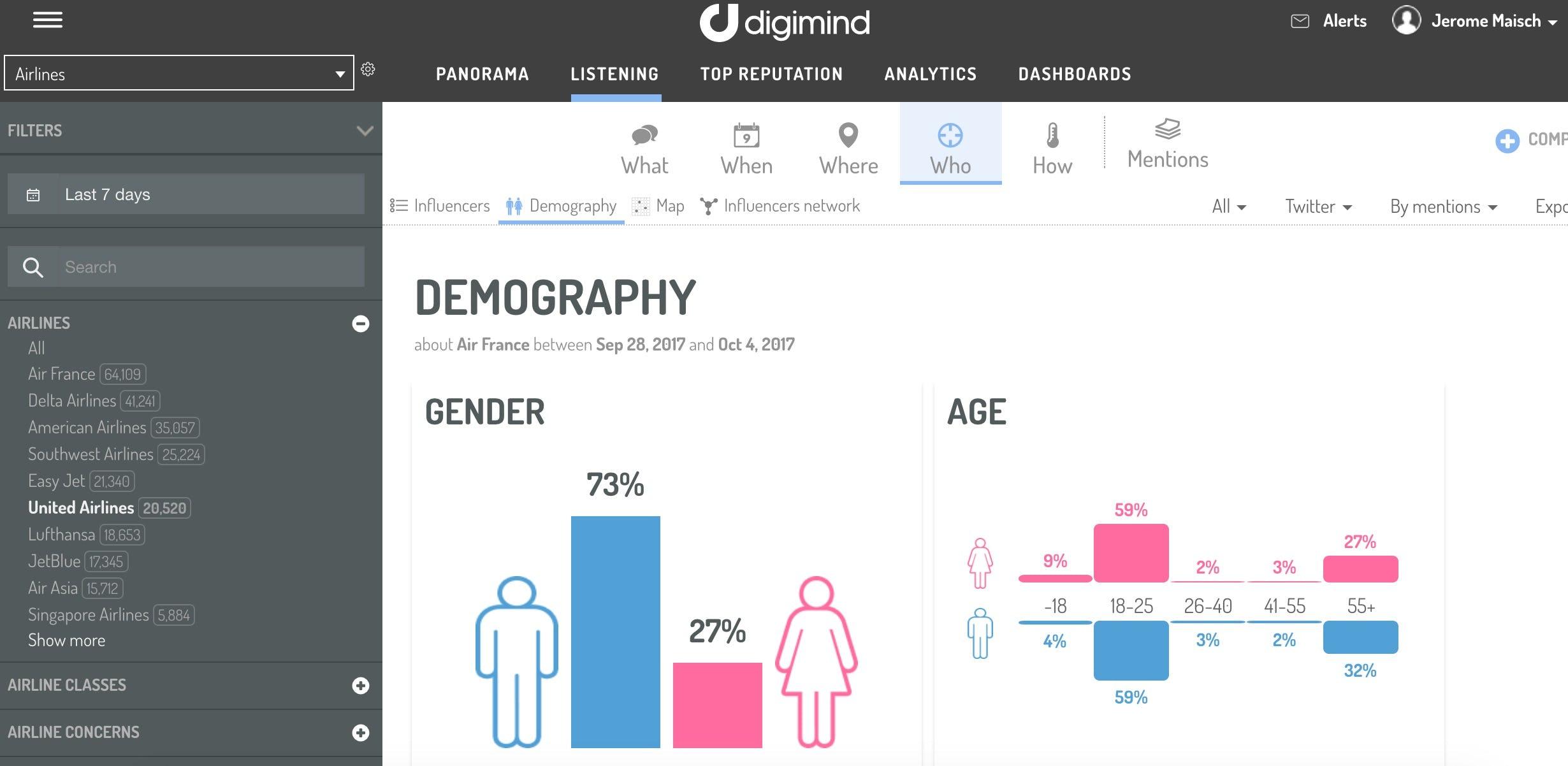 Digimind Software - Demography