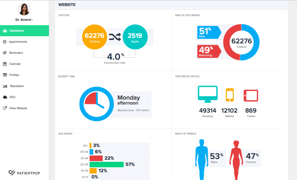 """The dashboard-based UI can be configured to provide users with a """"home"""" summary of key data visualizations"""