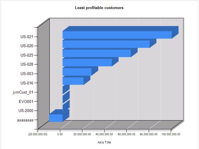Least profitable customers