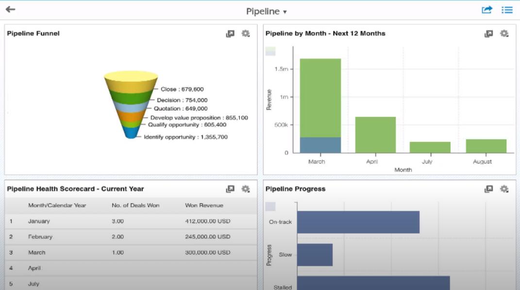 SAP Sales Cloud sales pipeline