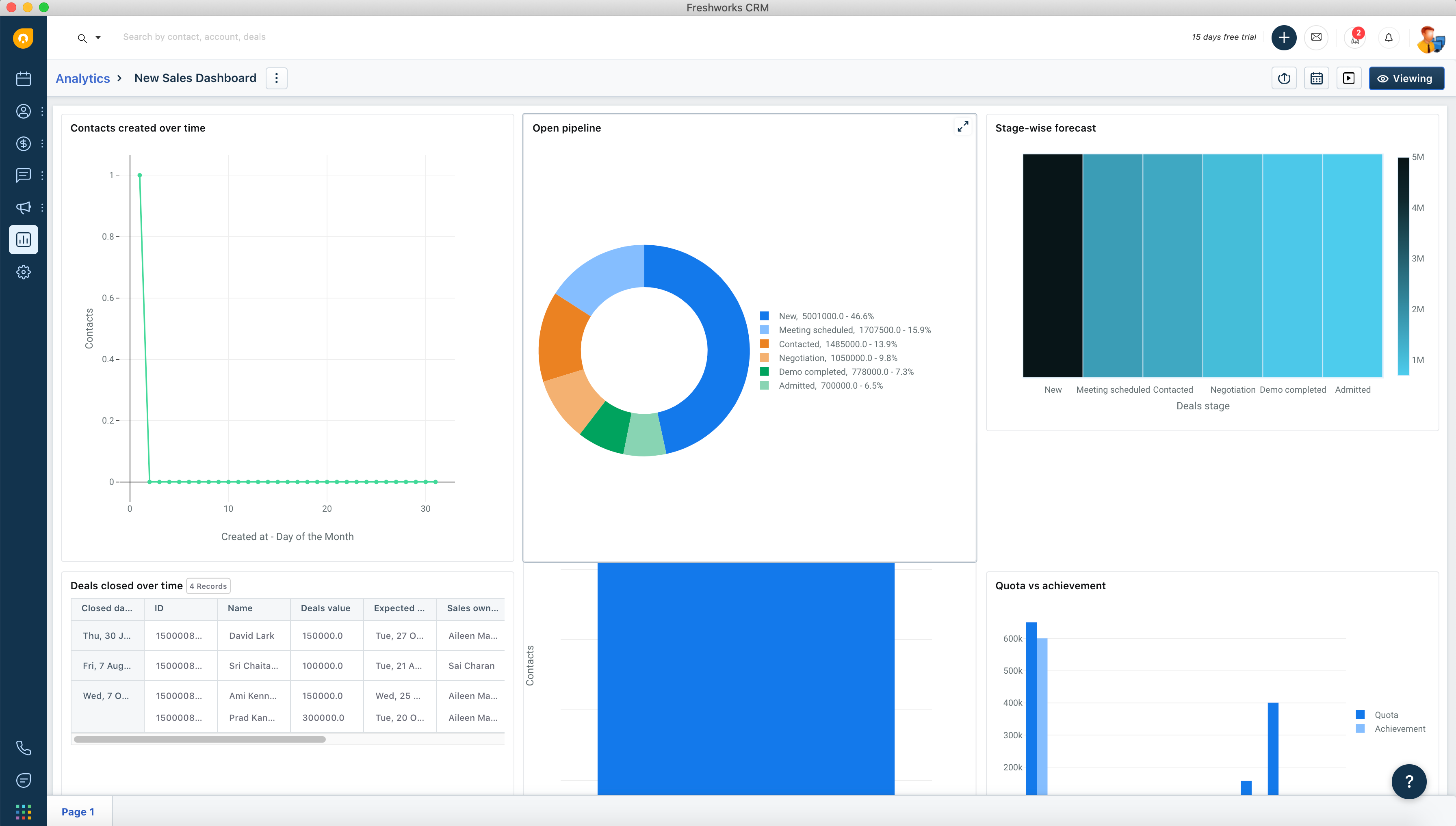 Sales Dashboard