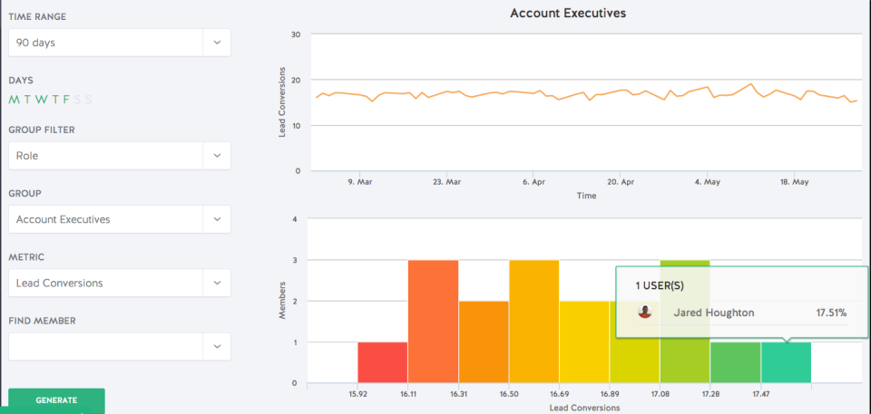 Ambition Software - Performance dashboards