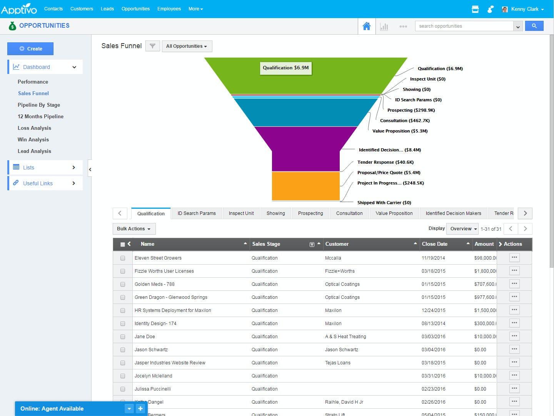Apptivo Software - Apptivo opportunity sales funnel