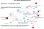 Yonyx screenshot: Decision Network Architecture (DNA) gives flexibility not possible in decision trees
