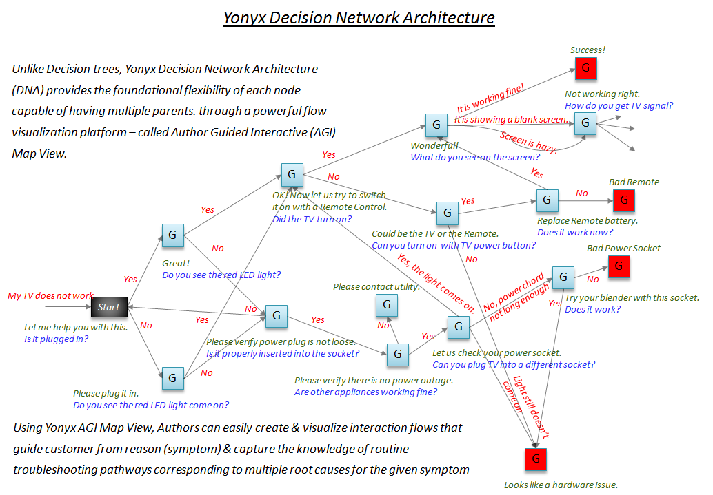 Decision Network Architecture (DNA) gives flexibility not possible in decision trees