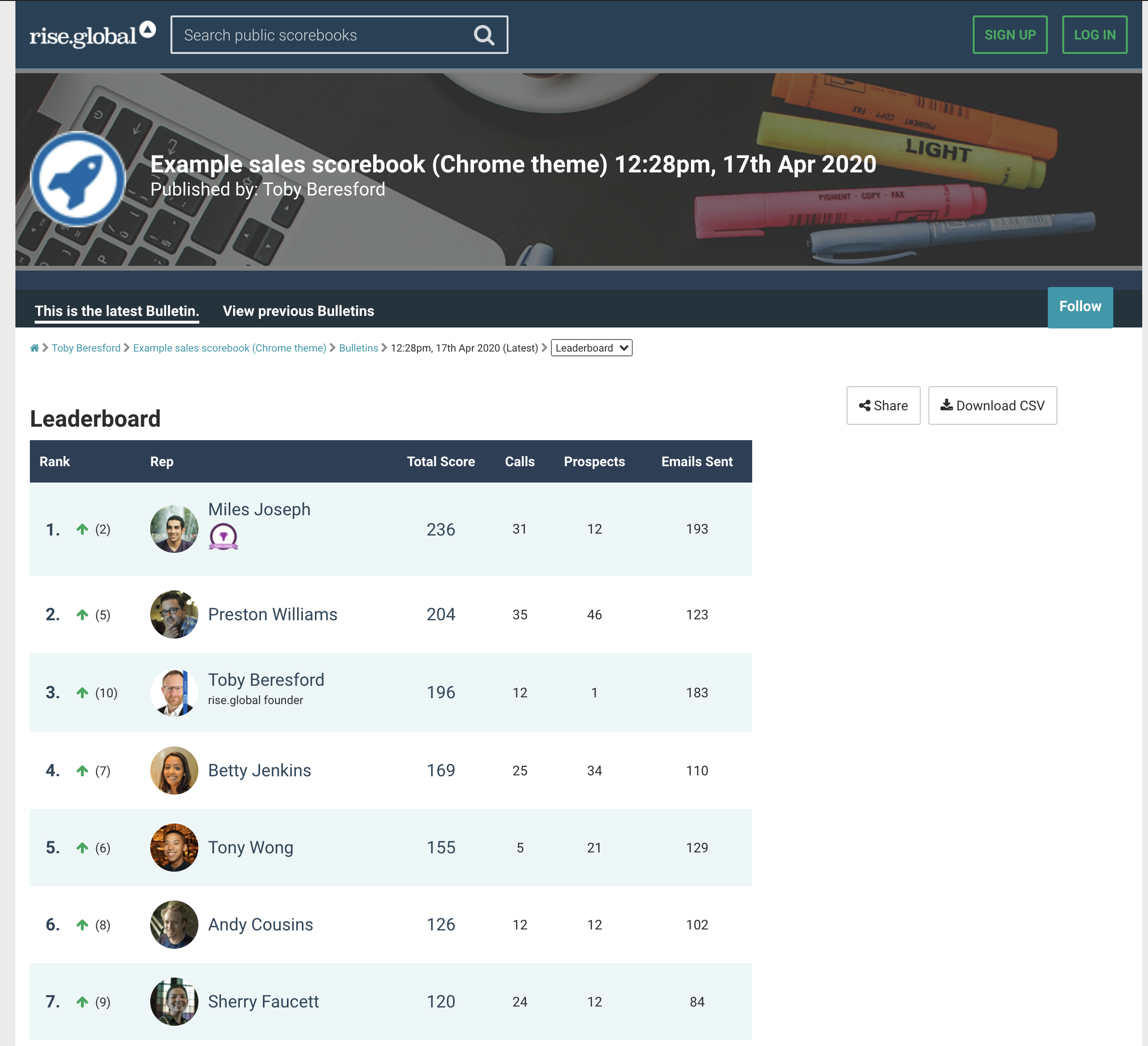 Sales leader board for a team of sales execs