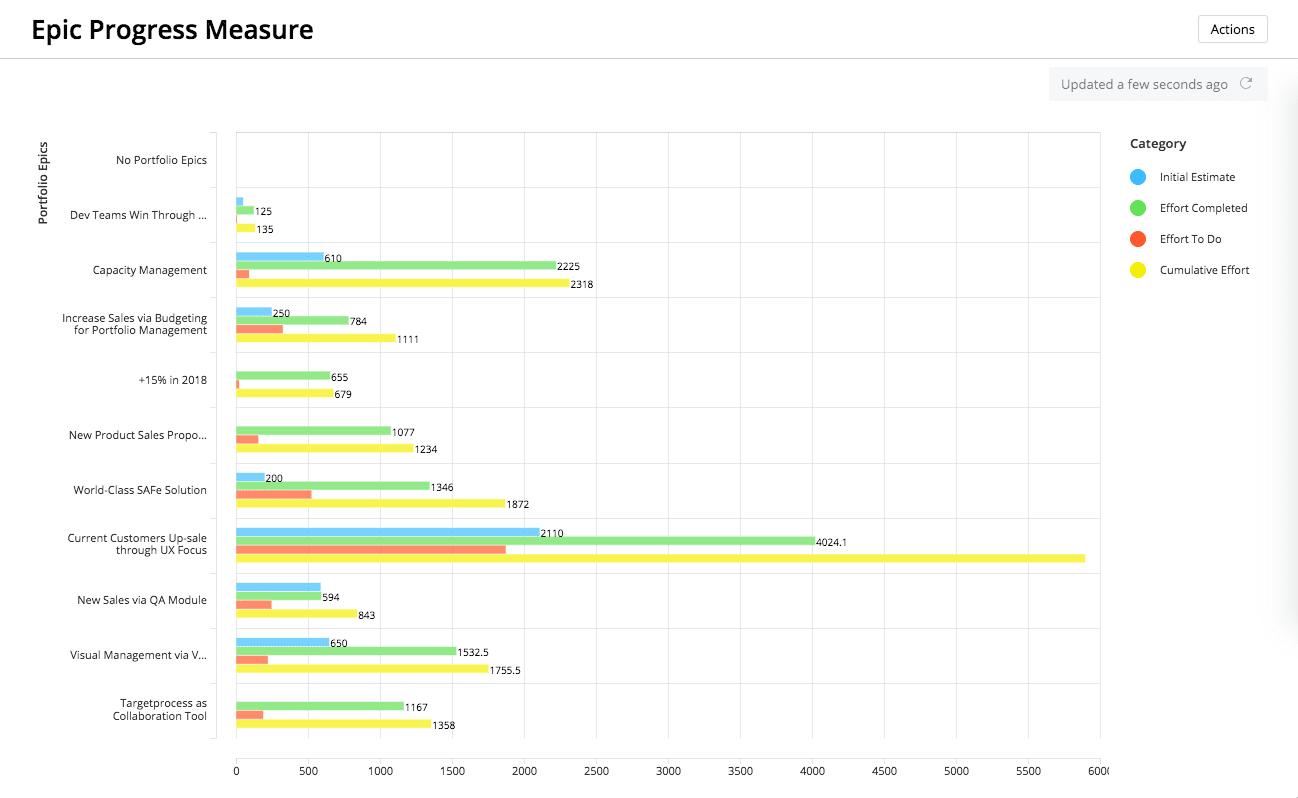 Targetprocess epic progress measure