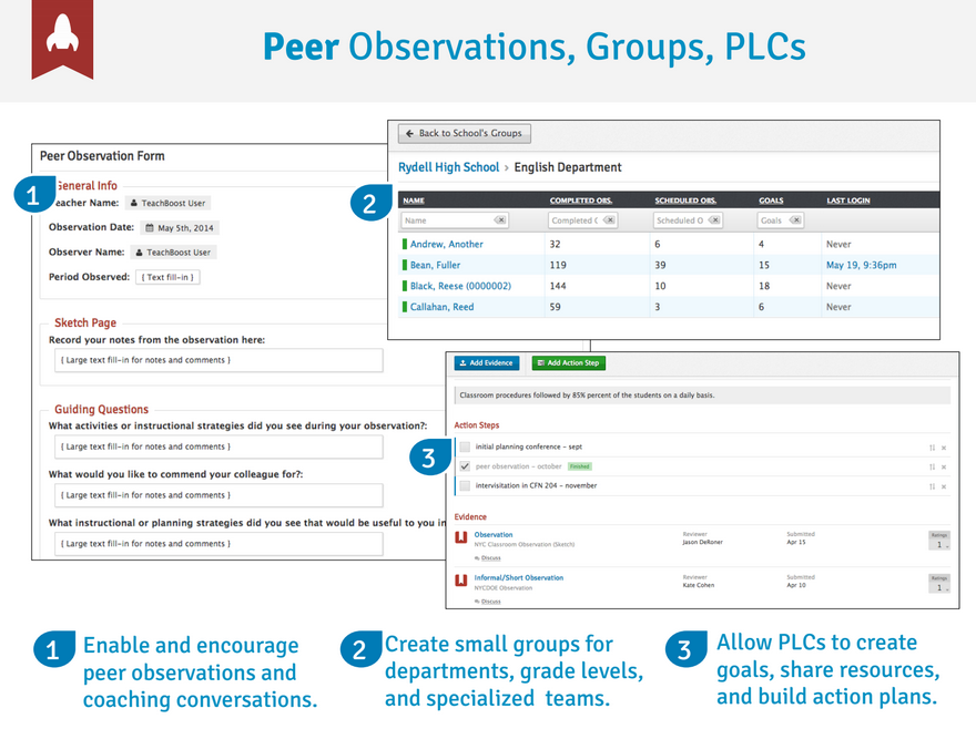 Peer observations