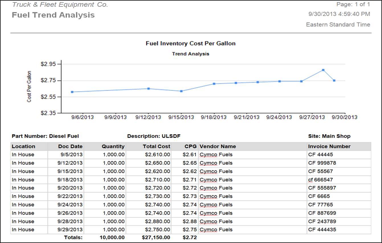 Fuel trend analysis