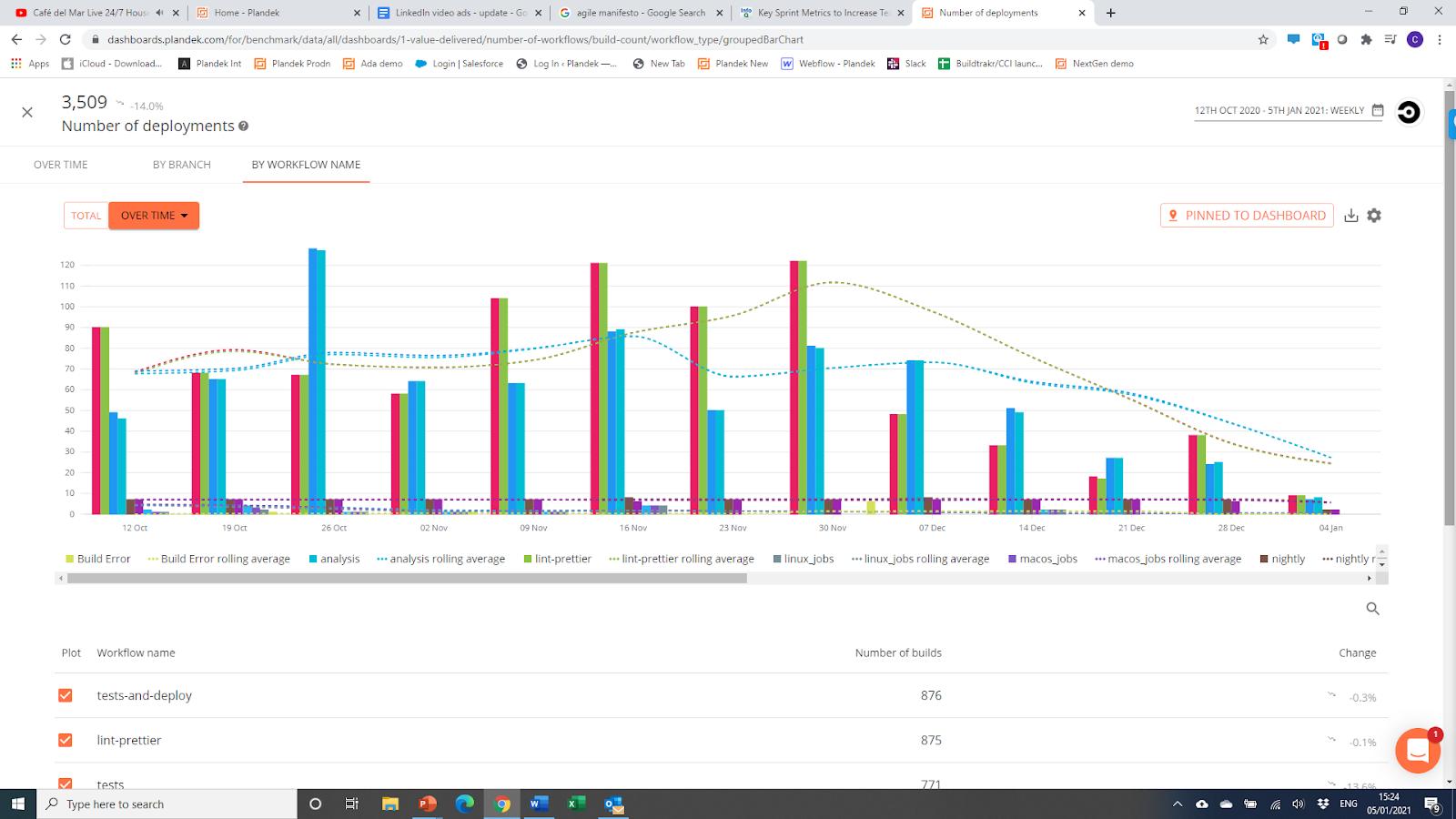 Plandek Software - Sample Deployment Frequency Metric