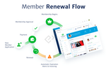 Captura de pantalla de Glue Up: Glue Up Membership renewal flow -  Improve the membership management workflow and maximize retention with automated renewal notices and membership application processes