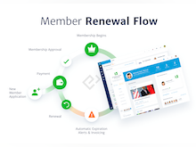 Glue Up Software - Glue Up Membership renewal flow -  Improve the membership management workflow and maximize retention with automated renewal notices and membership application processes