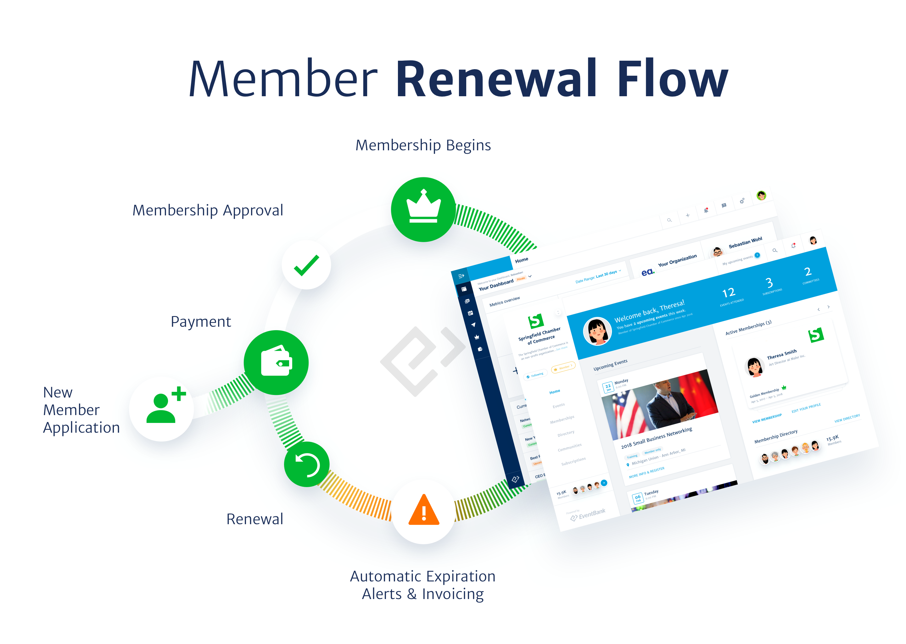 Glue Up Membership renewal flow -  Improve the membership management workflow and maximize retention with automated renewal notices and membership application processes