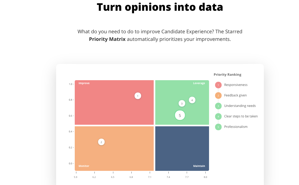 The Starred Priority Matrix shows you what is driving your Candidate Experience and what you should focus on first.