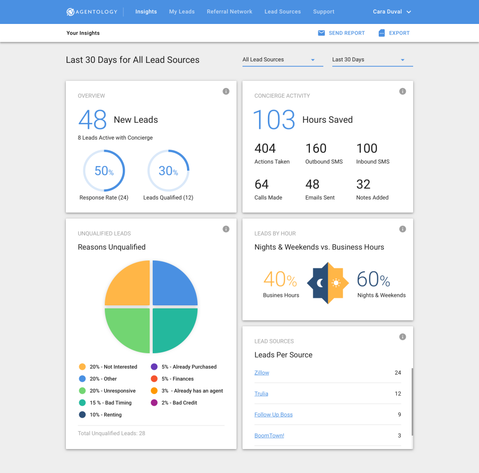 Users can view lead statistics across multiple time periods
