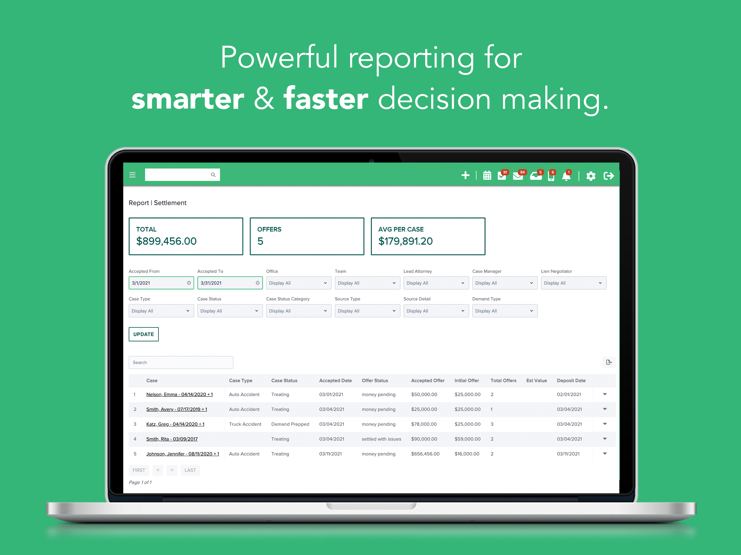 Make better decisions with CASEpeer. We've identified key performance indicators for marketing, intake, client communication, medical requests, settlement, negotiations, and more.