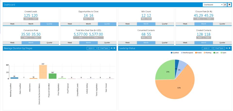 SutiCRM Software - Dashboard