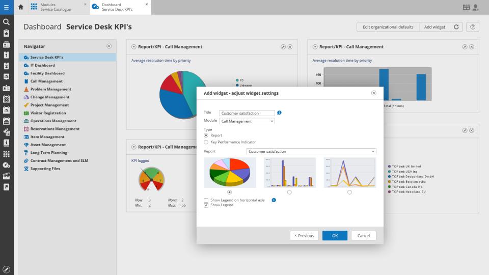 TOPdesk service desk KPIs