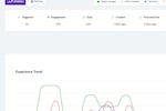 Capture d'écran pour Userpilot : The success of product experiences can be analyzed