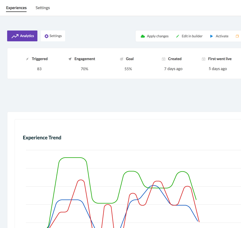 The success of product experiences can be analyzed