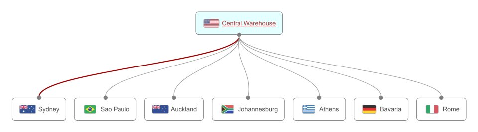 Central procurement