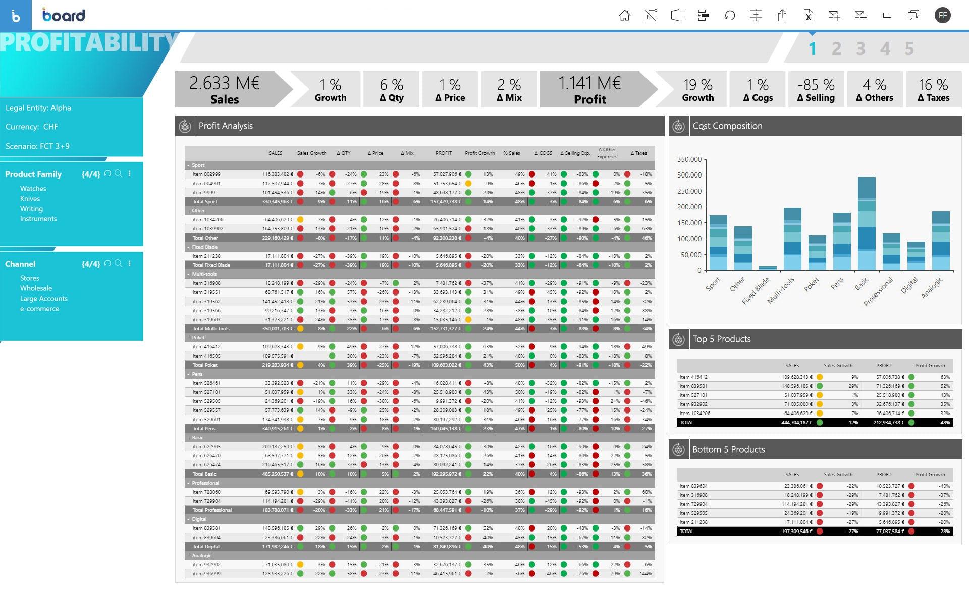 BOARD Software - Profitability