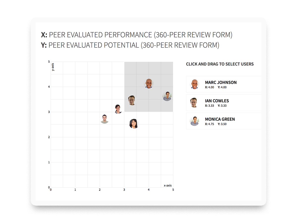 PerformYard Talent Software - Use our built-in reports