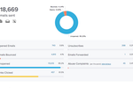 Benchmark Email screenshot: Check email performance at-a-glance