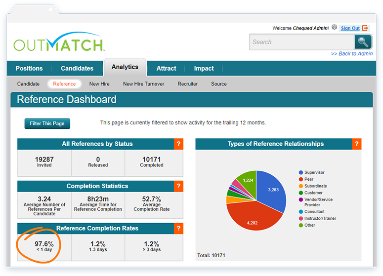 Automated reference checking capabilities claim to simplify the process to raise the rate of reference check completions, showing here the percentage RCR in the reference dashboard within the analytics tab