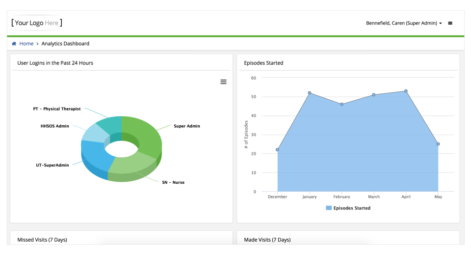 Generate custom or established reports from the analytics dashboard