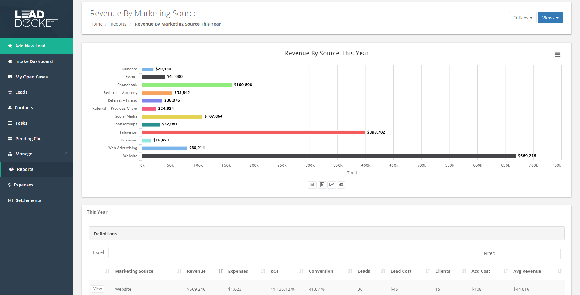 Lead Docket Software - Track your ROI on each marketing channel with Lead Docket's robust reporting and analytics features.