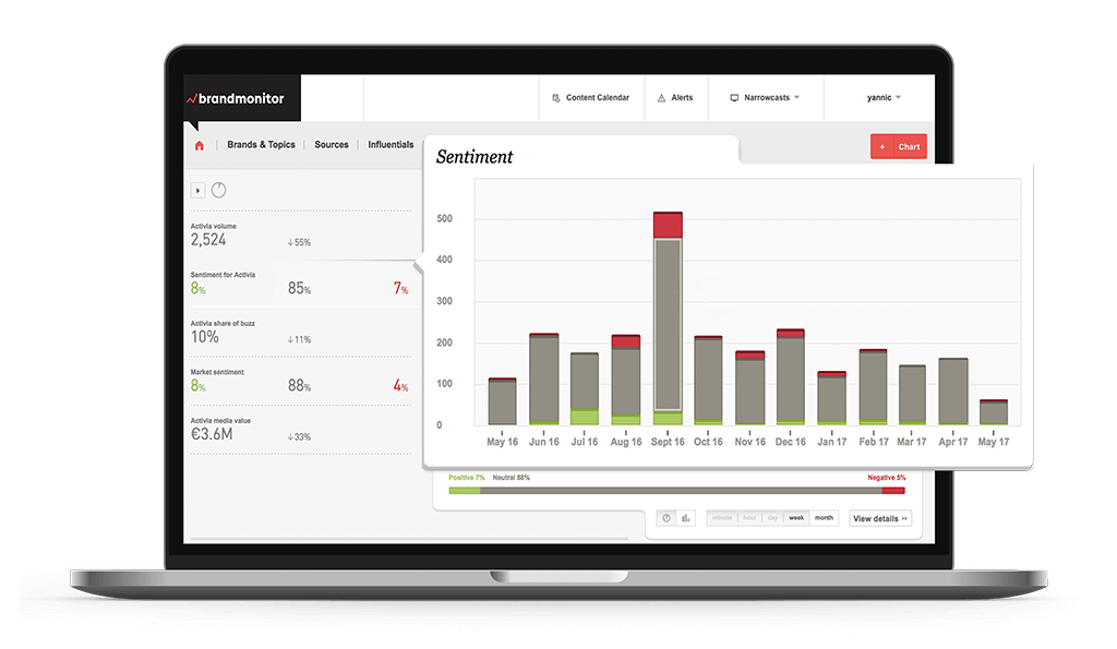 Sentiment analysis allows businesses to understand their audience's opinion on their brand, and the sector as a whole