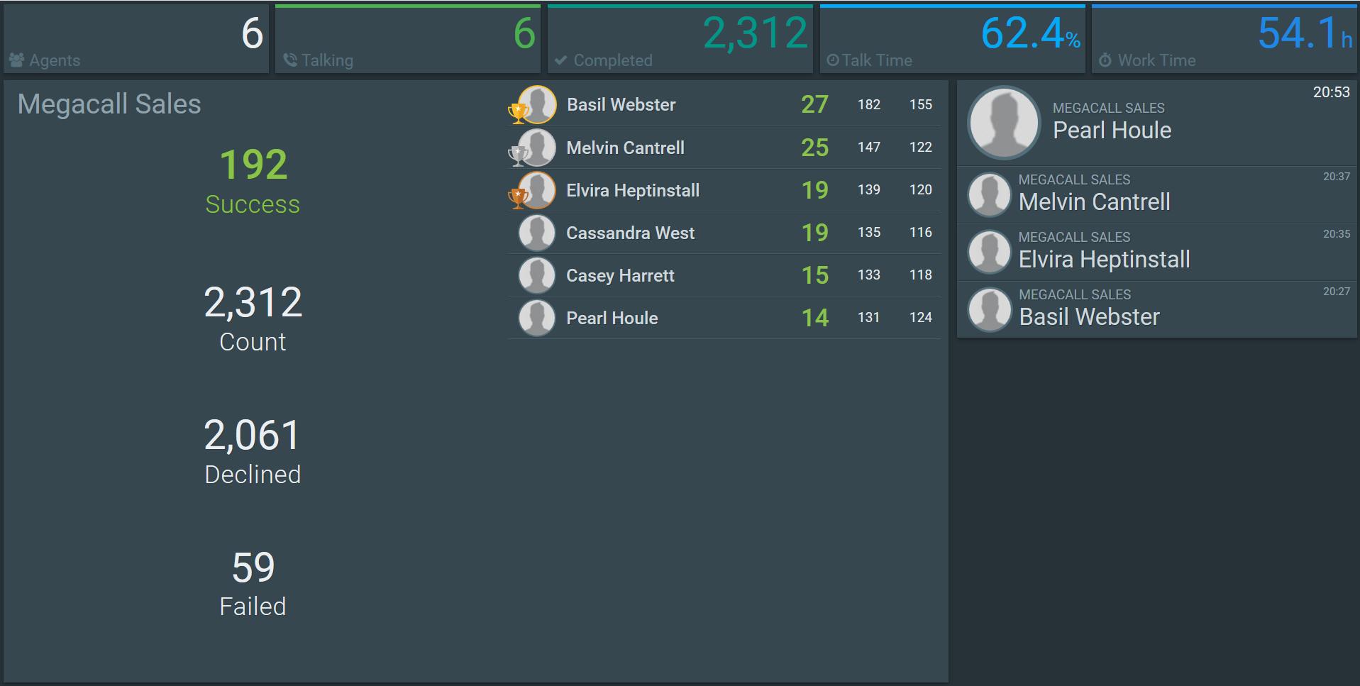 MegaDialer sales overview screenshot