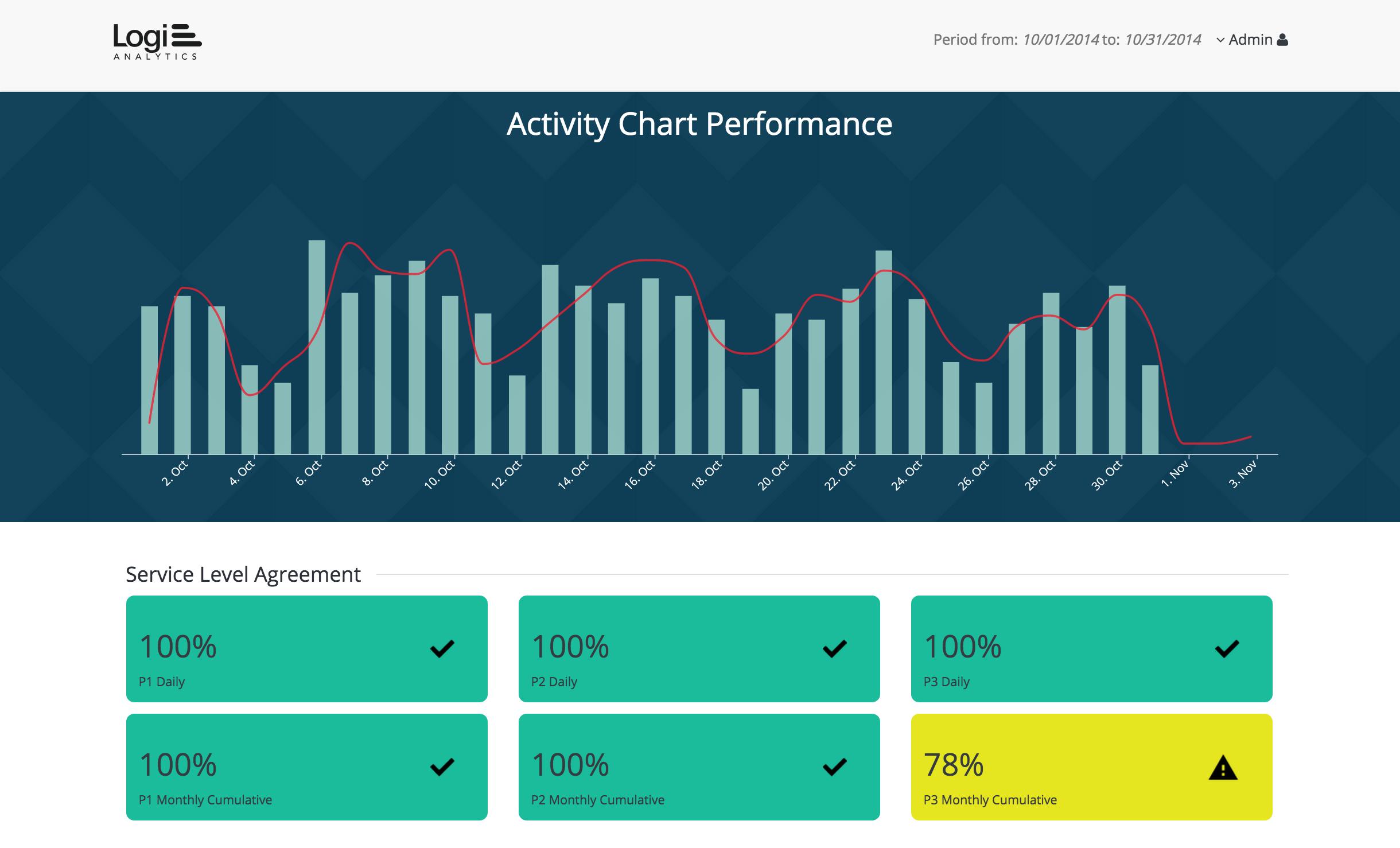 Logi Analytics facility management dashboard