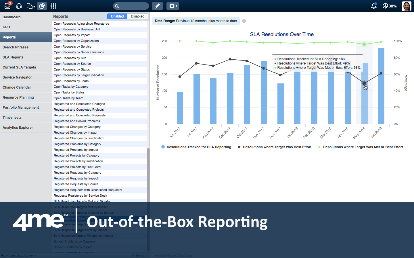 4me provides 100s of standard reports that can be customized by applying filters. They can also be used to prepare shared dashboards.