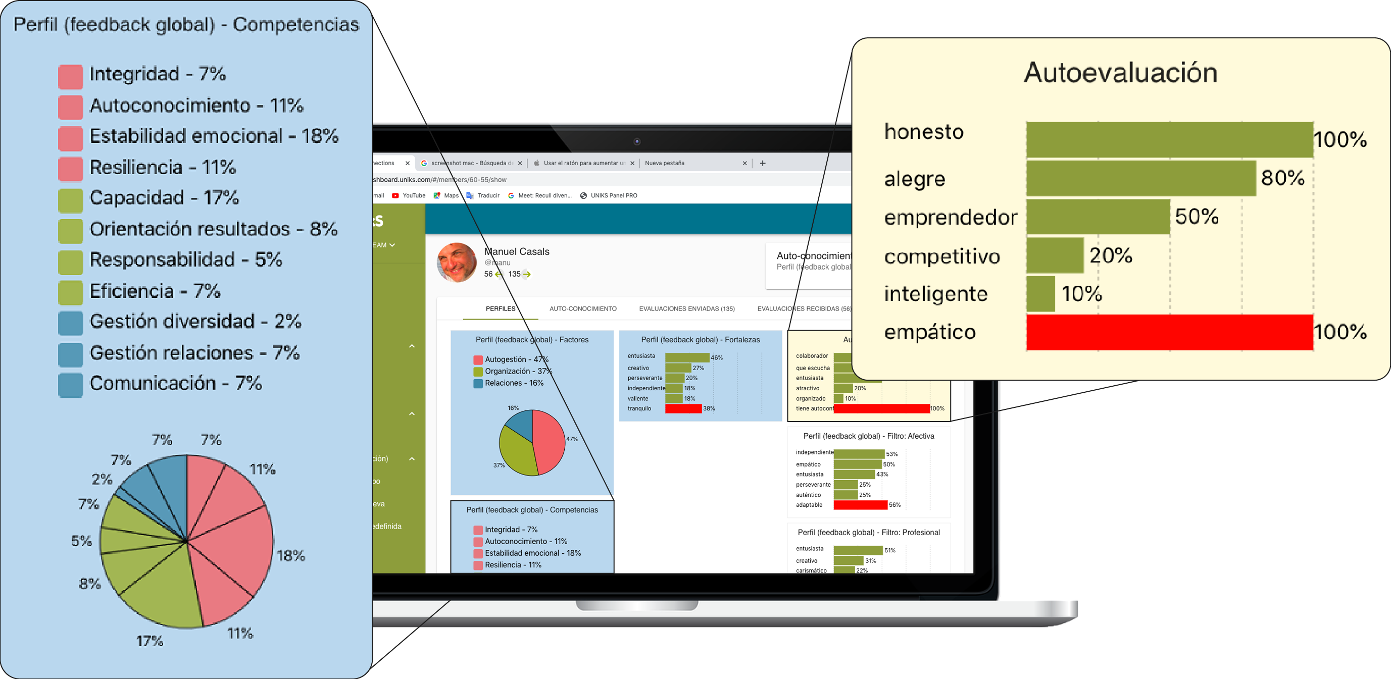 Control panel. Competences profile.