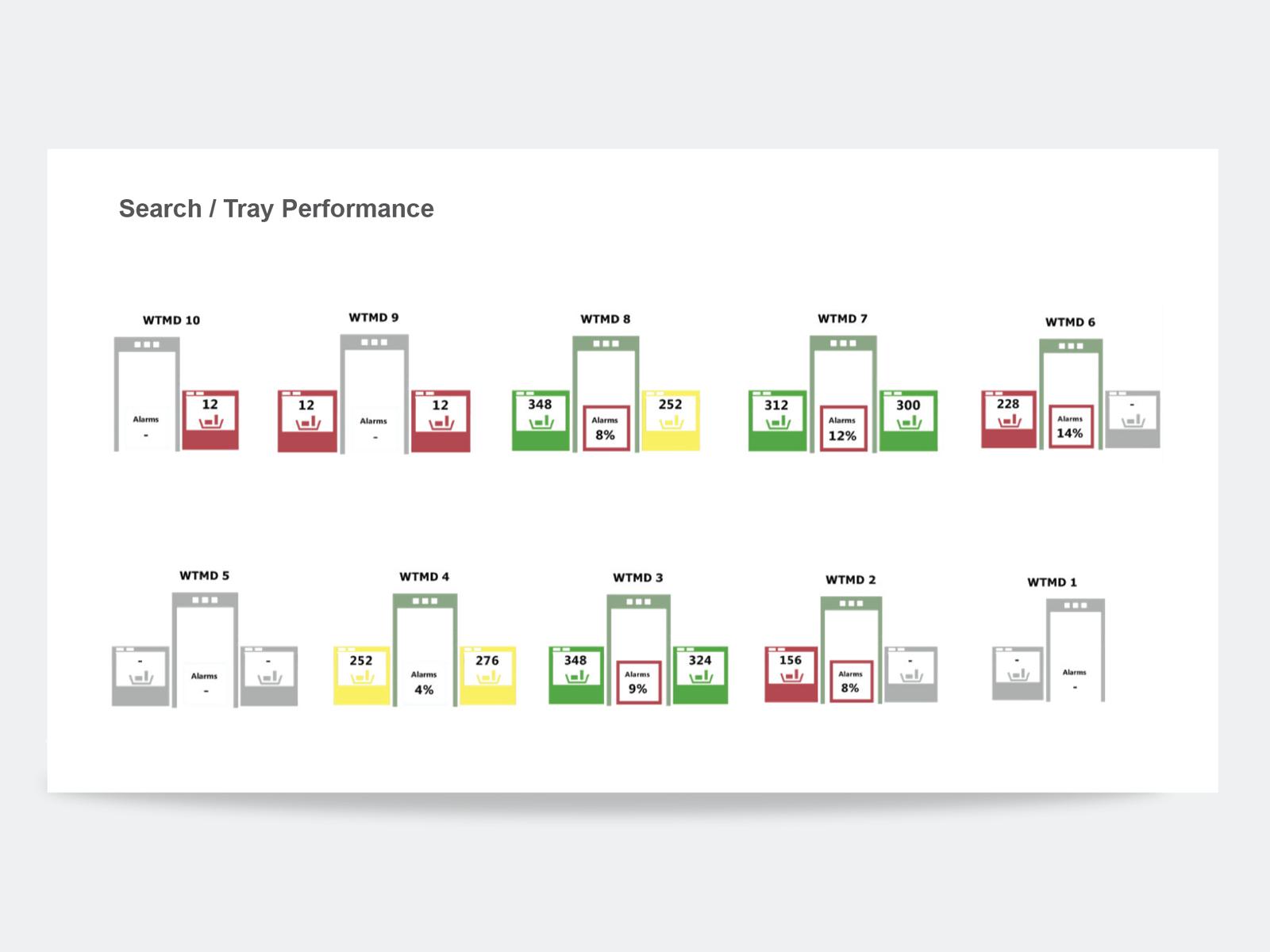TARGIT Decision Suite tray performance