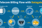 Capture d'écran pour Datagate : Datagate is able to plug into any Telecom Provider and lets you create virtually any pricing plan. Datagate also integrates directly with ConnectWise Manage to eliminate rekeying. Our tax engine integrations allow you to be compliant in the US and Canada!