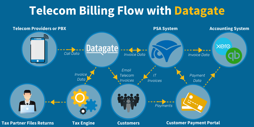 Datagate is able to plug into any Telecom Provider and lets you create virtually any pricing plan. Datagate also integrates directly with ConnectWise Manage to eliminate rekeying. Our tax engine integrations allow you to be compliant in the US and Canada!