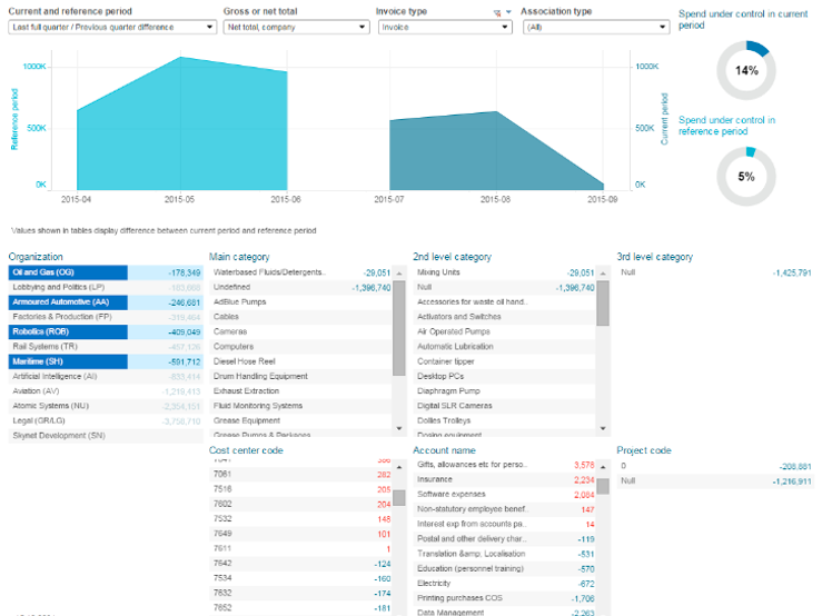 Basware offers interactive data visualizations for users to utilize in financial decision-making
