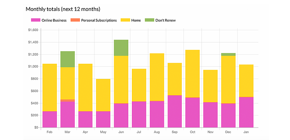 Generate reports on monthly spending