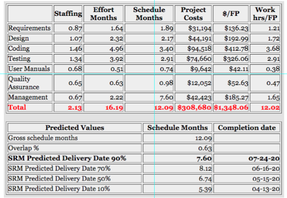 SRM Project Plan with Predicted Values - Overview