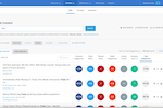 BuzzSumo screenshot: Content Analyzer - Assess content across the web by searching for keywords or domains. See social engagements metrics from Facebook, Twitter, Pinterest and Reddit. Also view the content's evergreen score and backlinks, and choose to export to CSV.